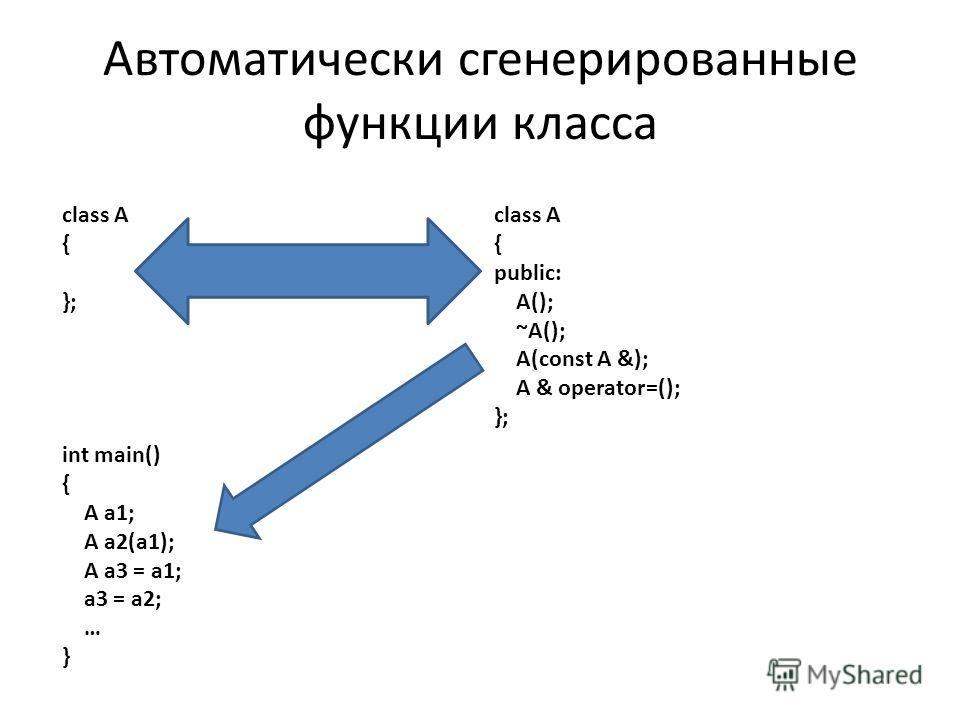 class A { }; class A { public: A(); ~A(); A(const A &); A & operator=(); }; int main() { A a1; A a2(a1); A a3 = a1; a3 = a2; … } Автоматически сгенерированные функции класса
