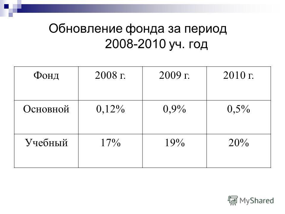 Обновление фонда за период 2008-2010 уч. год Фонд2008 г.2009 г.2010 г. Основной0,12%0,9%0,5% Учебный17%19%20%