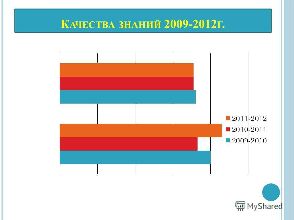 К АЧЕСТВА ЗНАНИЙ 2009-2012 Г.