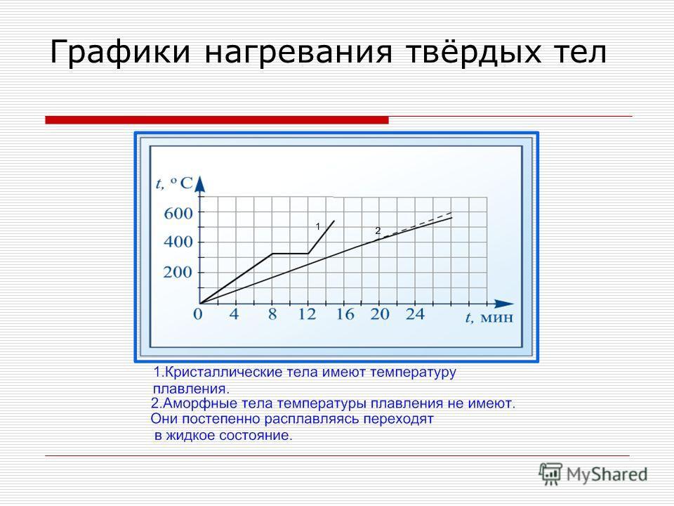 Графики нагревания твёрдых тел