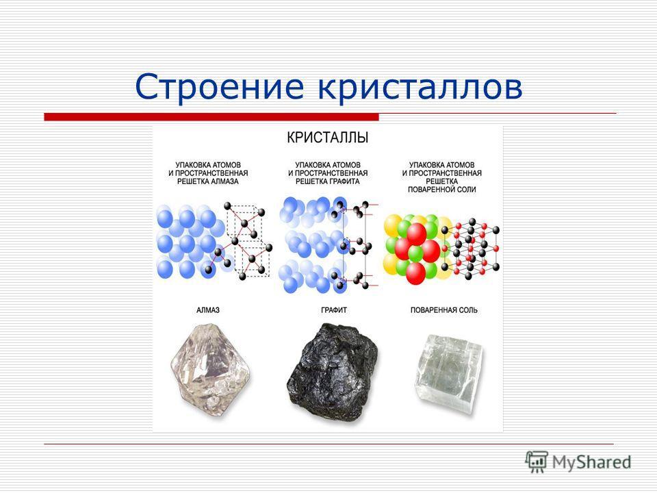 Строение кристаллов