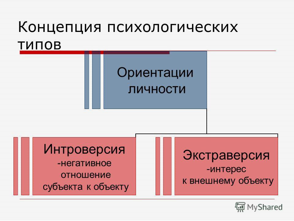 Концепция психологических типов Ориентации личности Интроверсия негативное отношение субъекта к объекту Экстраверсия интерес к внешнему объекту