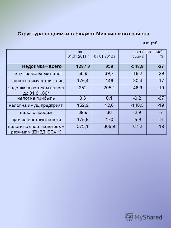 Структура недоимки в бюджет Мишкинского района тыс. руб. на 01.01.2011 г на 01.01.2012 г рост (снижение) сумма% Недоимка – всего1287,9939-348,9-27 в т.ч. земельный налог55,939,7-16,2-29 налог на имущ. физ. лиц176,4146-30,4-17 задолженность зем.налога