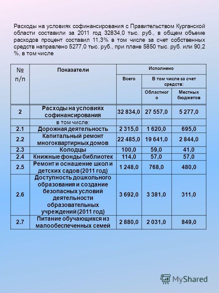 Расходы на условиях софинансирования с Правительством Курганской области составили за 2011 год 32834,0 тыс. руб., в общем объеме расходов процент составил 11,3% в том числе за счет собственных средств направлено 5277,0 тыс. руб., при плане 5850 тыс.