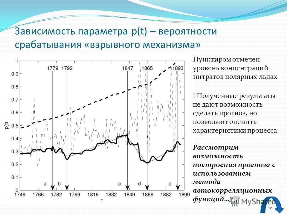 10 Зависимость параметра p(t) – вероятности срабатывания «взрывного механизма» Пунктиром отмечен уровень концентраций нитратов полярных льдах ! Полученные результаты не дают возможность сделать прогноз, но позволяют оценить характеристики процесса. Р