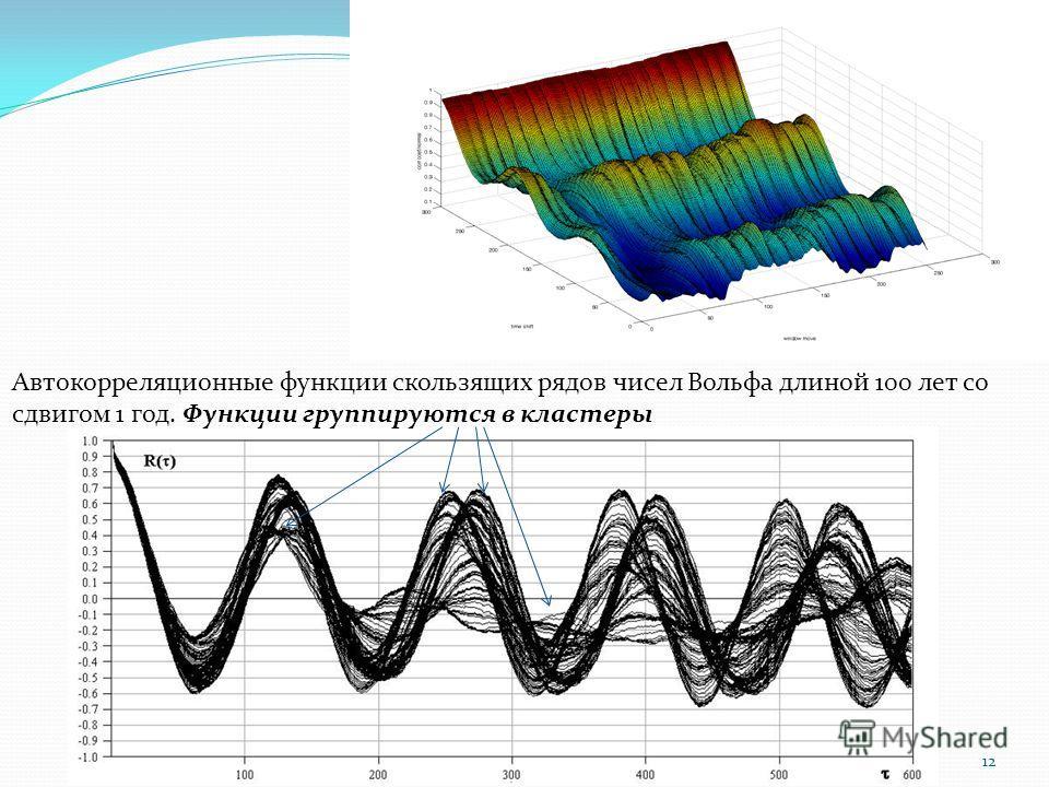 12 Автокорреляционные функции скользящих рядов чисел Вольфа длиной 100 лет со сдвигом 1 год. Функции группируются в кластеры