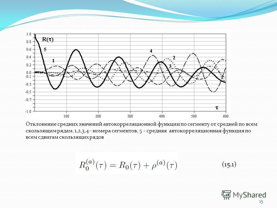 15 Отклонение средних значений автокорреляционной функции по сегменту от средней по всем скользящим рядам. 1,2,3,4 - номера сегментов, 5 - средняя автокорреляционная функция по всем сдвигам скользящих рядов (15.1)