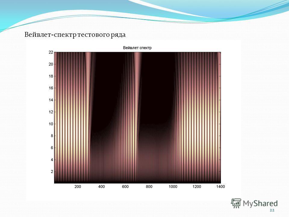22 Вейвлет-спектр тестового ряда