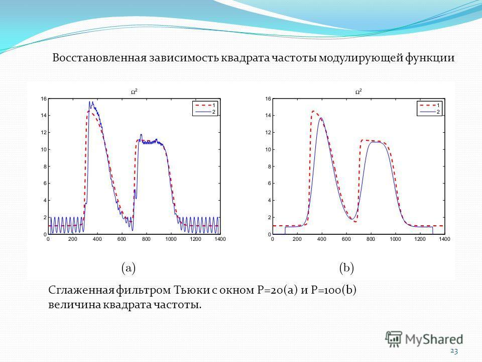 23 Сглаженная фильтром Тьюки с окном Р=20(а) и Р=100(b) величина квадрата частоты. Восстановленная зависимость квадрата частоты модулирующей функции