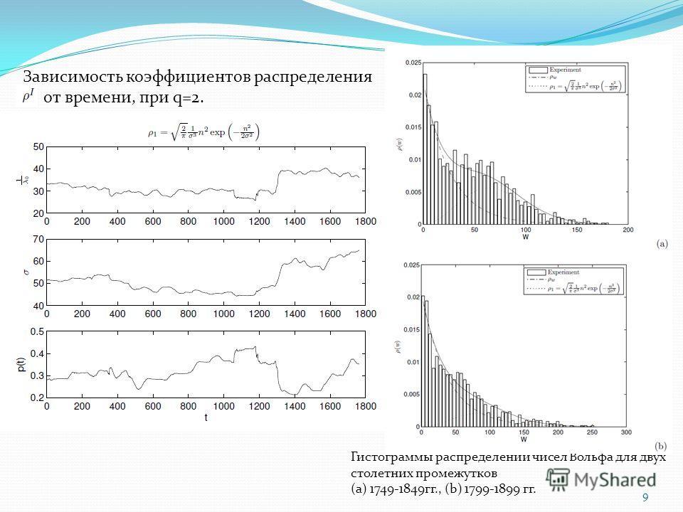 9 Гистограммы распределений чисел Вольфа для двух столетних промежутков (а) 1749-1849гг., (b) 1799-1899 гг. Зависимость коэффициентов распределения от времени, при q=2.