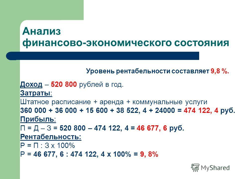 Анализ финансово-экономического состояния Уровень рентабельности составляет 9,8 %. Доход – 520 800 рублей в год. Затраты: Штатное расписание + аренда + коммунальные услуги 360 000 + 36 000 + 15 600 + 38 522, 4 + 24000 = 474 122, 4 руб. Прибыль: П = Д