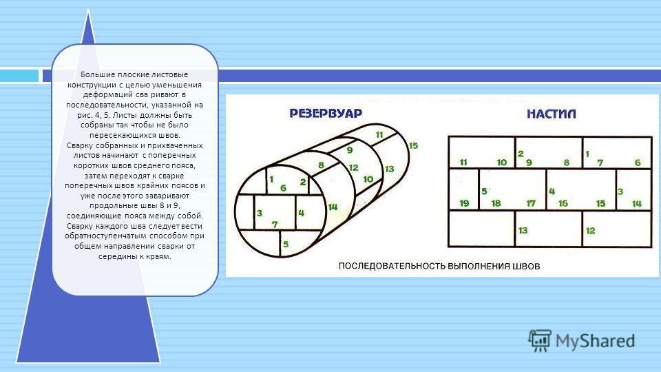 Большие плоские листовые конструкции с целью уменьшения деформаций сва ривают в последовательности, указанной на рис. 4, 5. Листы должны быть собраны так чтобы не было пересекающихся швов. Сварку собранных и прихваченных листов начинают с поперечных