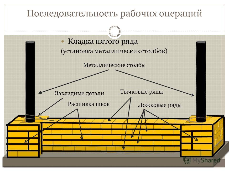 Последовательность рабочих операций Кладка третьего ряда (подготовка растворной постели - 12 мм)