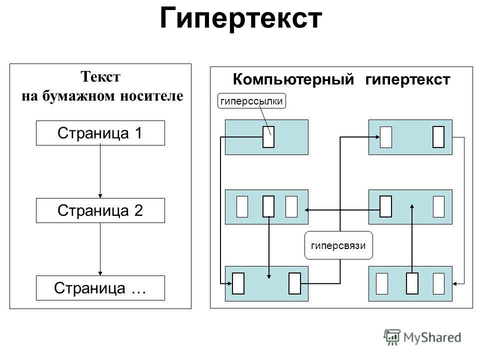 Гипертекст Текст на бумажном носителе Страница 1 Страница 2 Страница … Компьютерный гипертекст гиперсвязи гиперссылки