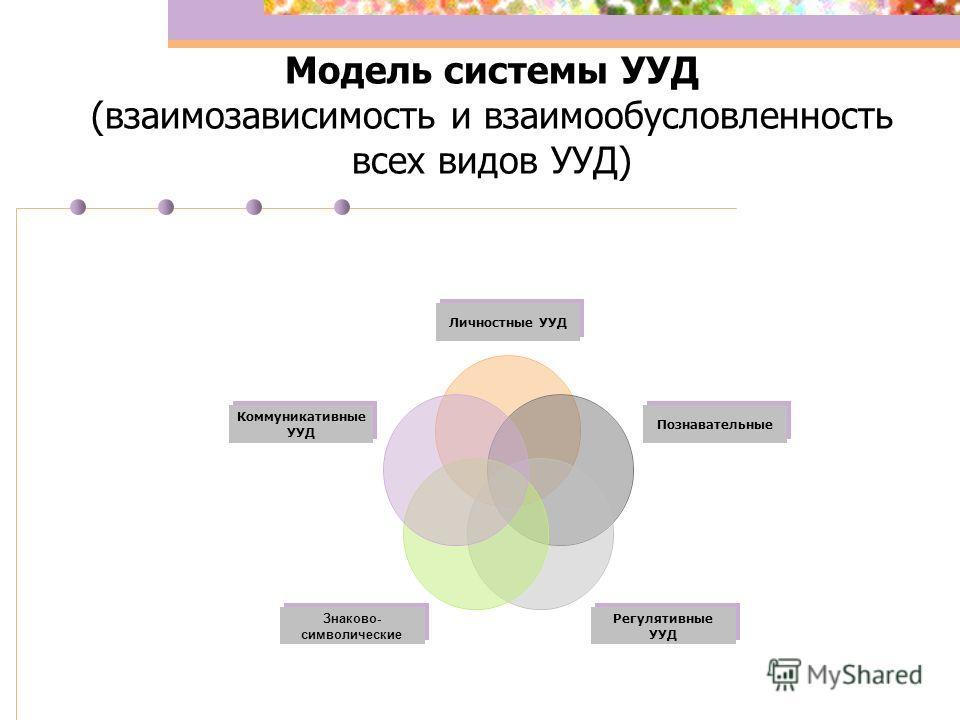 Модель системы УУД (взаимозависимость и взаимообусловленность всех видов УУД) Личностные УУД Познавательные Регулятивные УУД Знаково- символические Коммуникативные УУД