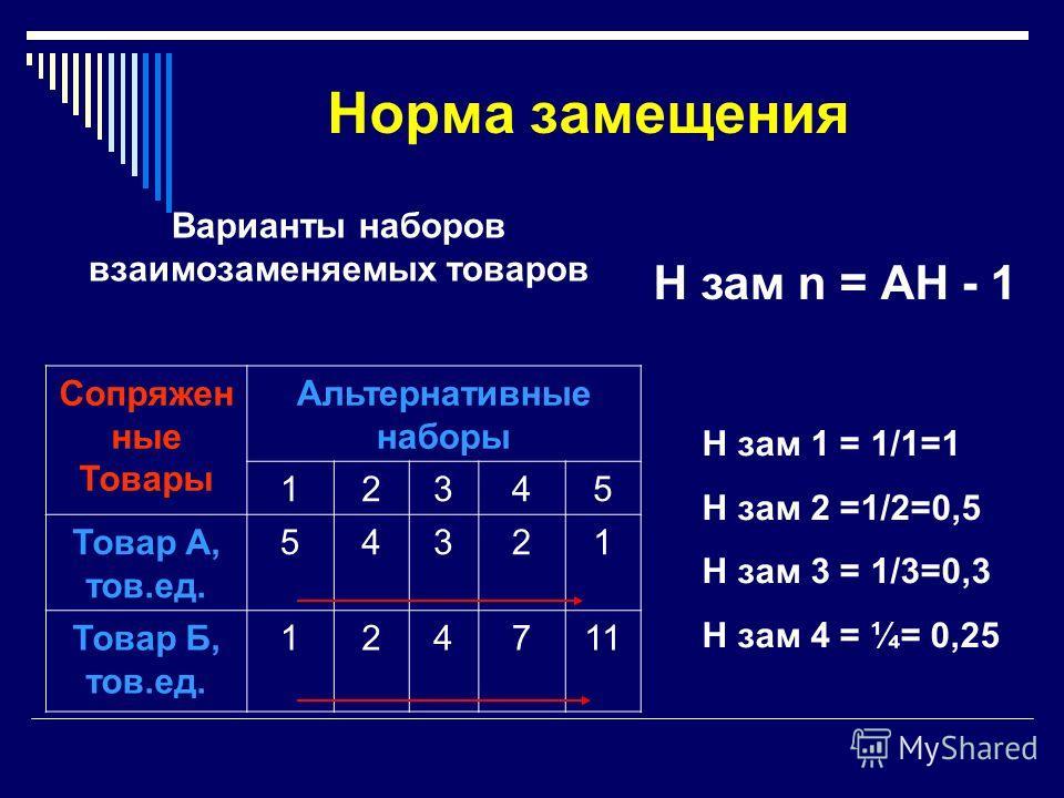 Норма замещения Сопряжен ные Товары Альтернативные наборы 12345 Товар А, тов.ед. 54321 Товар Б, тов.ед. 124711 Варианты наборов взаимозаменяемых товаров Н зам n = АН - 1 Н зам 1 = 1/1=1 Н зам 2 =1/2=0,5 Н зам 3 = 1/3=0,3 Н зам 4 = ¼= 0,25