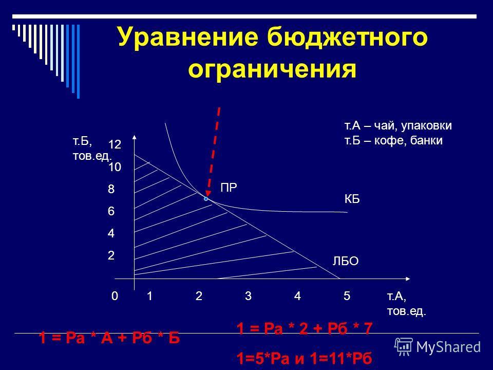 Уравнение бюджетного ограничения т.Б, тов.ед.. т.А, тов.ед. 01234512345 ЛБО т.А – чай, упаковки т.Б – кофе, банки КБ ПР 1 = Pа * А + Рб * Б 1 = Pа * 2 + Рб * 7 1=5*Ра и 1=11*Рб 12 10 8 6 4 2