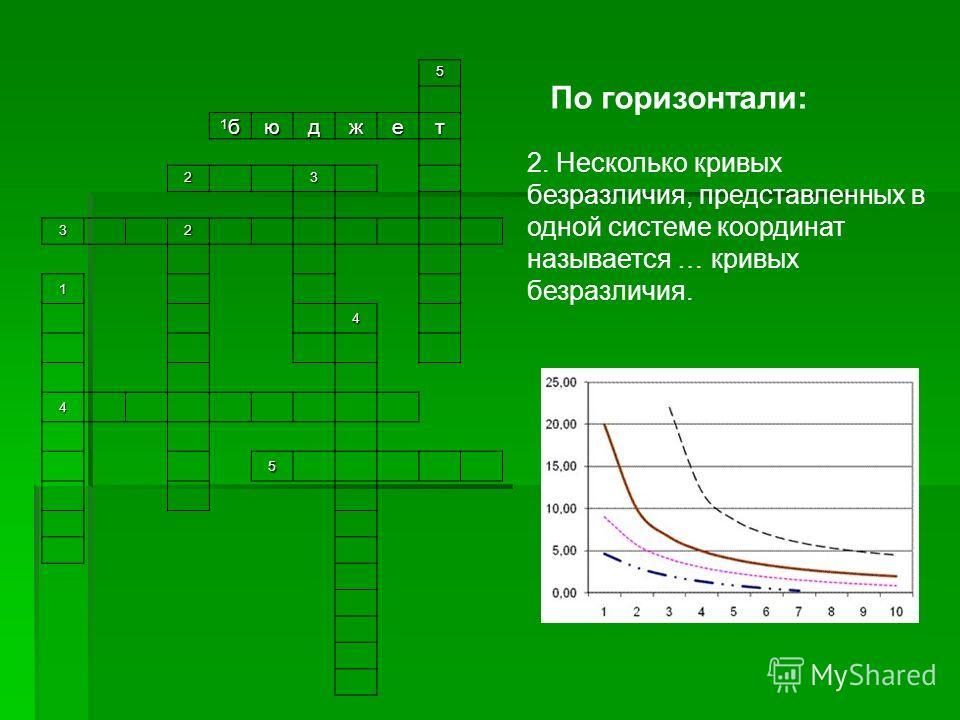 5 1б1б1б1бюджет 23 32 1 4 4 5 По горизонтали: 2. Несколько кривых безразличия, представленных в одной системе координат называется … кривых безразличия.