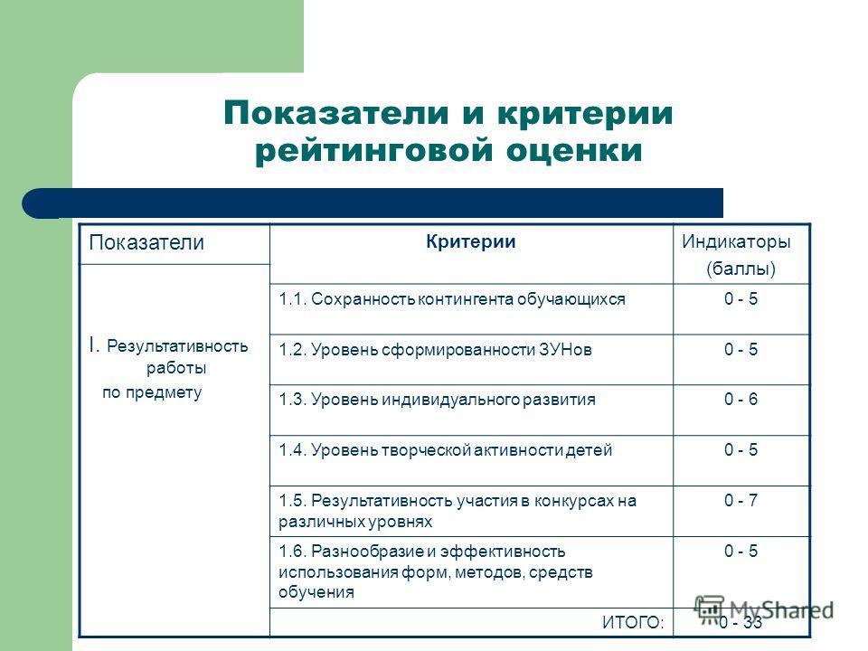 Показатели и критерии рейтинговой оценки Показатели КритерииИндикаторы (баллы) I. Результативность работы по предмету 1.1. Сохранность контингента обучающихся0 - 5 1.2. Уровень сформированности ЗУНов0 - 5 1.3. Уровень индивидуального развития0 - 6 1.