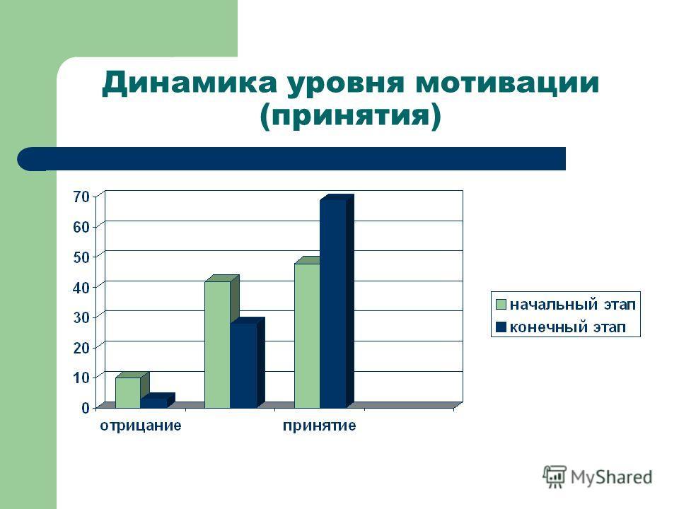 Динамика уровня мотивации (принятия)