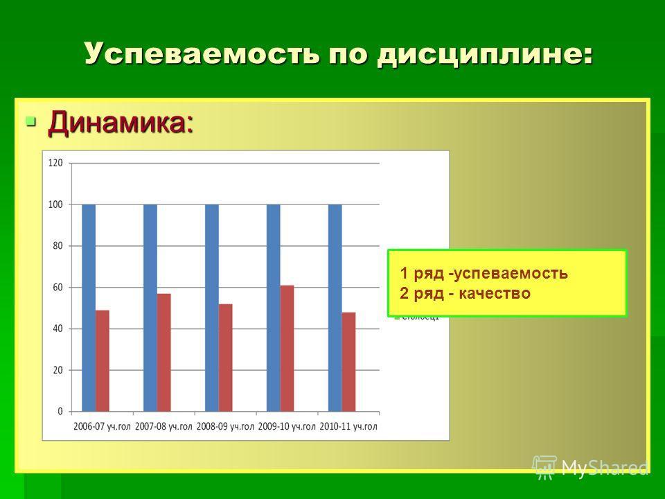 Успеваемость по дисциплине: Динамика: Динамика: 1 ряд -успеваемость 2 ряд - качество