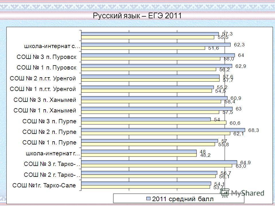 Русский язык – ЕГЭ 2011