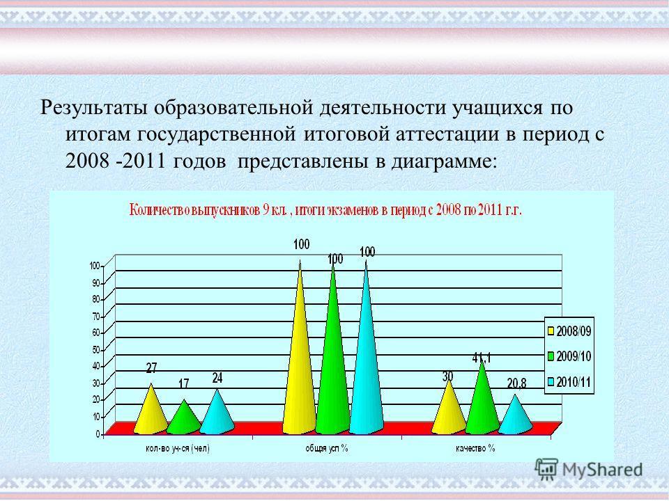 Результаты образовательной деятельности учащихся по итогам государственной итоговой аттестации в период с 2008 -2011 годов представлены в диаграмме: