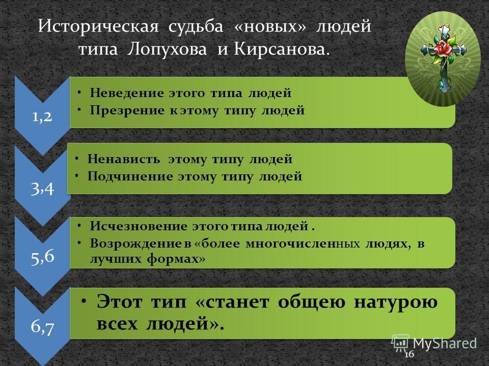 16 Историческая судьба «новых» людей типа Лопухова и Кирсанова. 1,2 Неведение этого типа людей Презрение к этому типу людей 3,4 Ненависть этому типу людей Подчинение этому типу людей 5,6 Исчезновение этого типа людей. Возрождение в «более многочислен