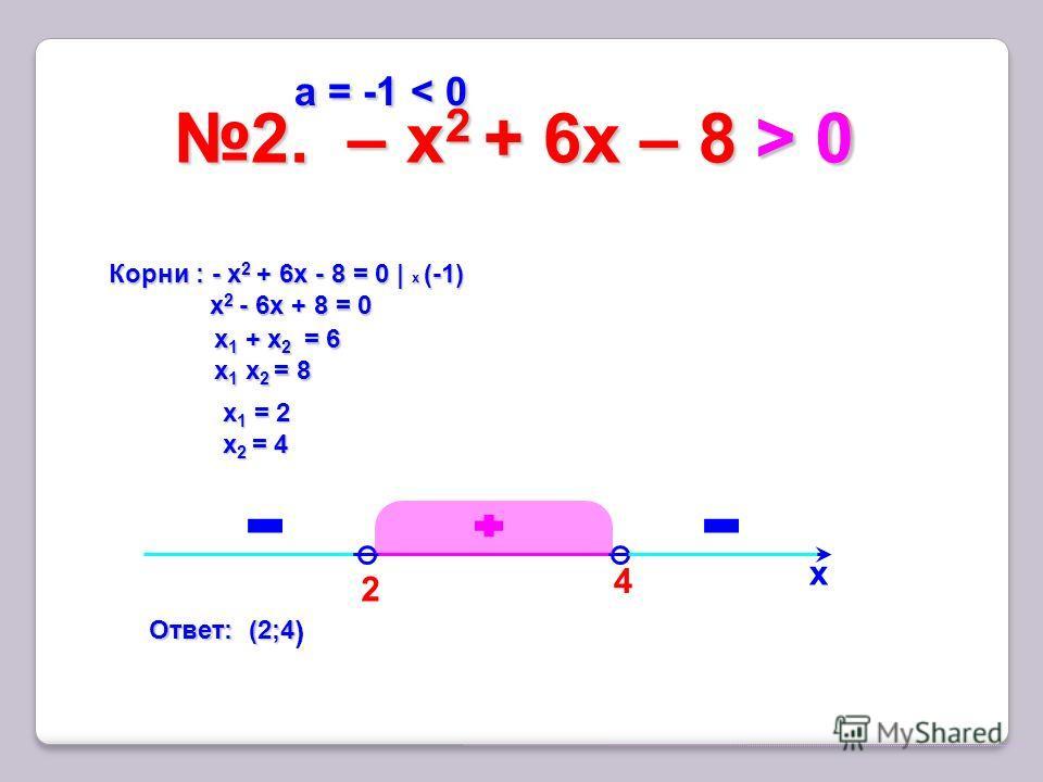 2 2. – x 2 + 6х – 8 > 02. – x 2 + 6х – 8 > 0 х 4 Корни : - x 2 + 6х - 8 = 0 | x (-1) x 2 - 6х + 8 = 0 x 2 - 6х + 8 = 0 х 1 + х 2 = 6 х 1 х 2 = 8 х 1 = 2 х 2 = 4 > 0 > 0 > 0 > 0 а = -1 < 0 а = -1 < 0 Ответ: (2;4 Ответ: (2;4 )