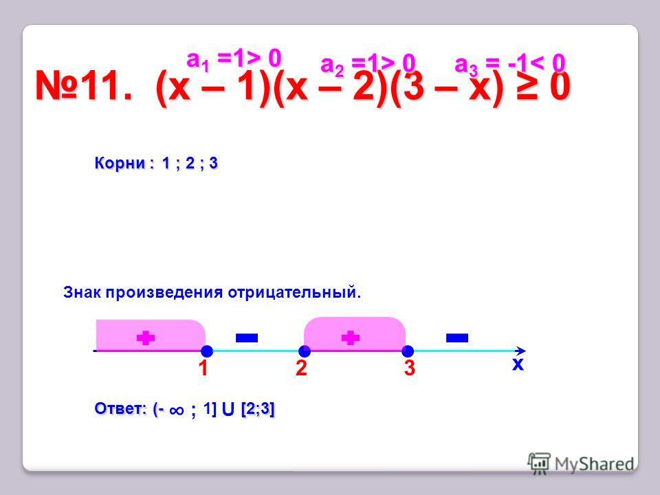 3 11. (x – 1)(х – 2)(3 – х) 011. (x – 1)(х – 2)(3 – х) 0 х Корни : 1 ; 2 ; 3 Ответ: (- [2;3] Ответ: (- ; 1] U [2;3] Знак произведения отрицательный. а 1 =1> 0 а 1 =1> 0 а 2 =1> 0 а 2 =1> 0 а 3 = -1< 0 а 3 = -1< 0 12