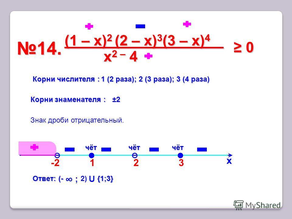 3 14.14. х Корни числителя : 1 (2 раза); 2 (3 раза); 3 (4 раза) чёт Знак дроби отрицательный. -2-2 2 (1 – x) 2 (2 – х) 3 (3 – х) 4 x2 – 4 x2 – 4 x2 – 4 x2 – 4 0 0 Корни знаменателя : ±2 ±2 1 чётчёт Ответ: (- {1;3} Ответ: (- ; 2) U {1;3}
