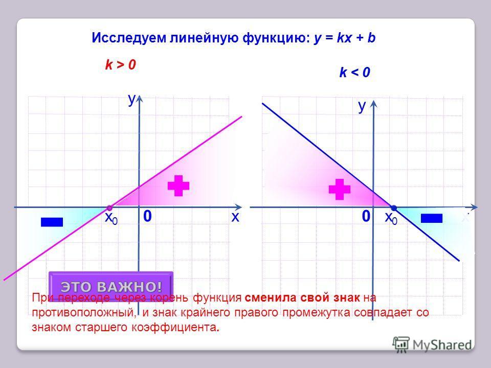 х у 0 Исследуем линейную функцию: у = kx + b k > 0 k < 0 у х0 При переходе через корень функция сменила свой знак на противоположный, и знак крайнего правого промежутка совпадает со знаком старшего коэффициента. k > 0 k < 0 х0х0 х0х0