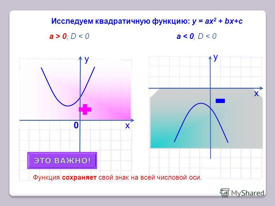 х Исследуем квадратичную функцию: у = аx 2 + bх+с a > 0, D < 0 a < 0, D < 0 у 0 0 у х Функция сохраняет свой знак на всей числовой оси. a < 0 a > 0