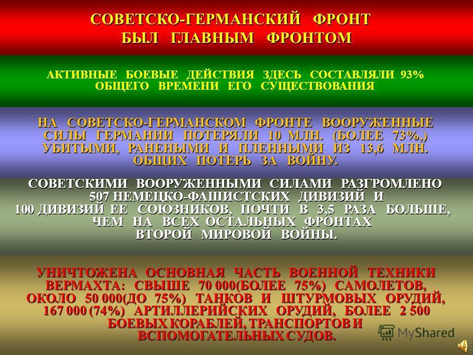 СОВЕТСКО - ГЕРМАНСКИЙ ФРОНТ БЫЛ ГЛАВНЫМ ФРОНТОМ АКТИВНЫЕ БОЕВЫЕ ДЕЙСТВИЯ ЗДЕСЬ СОСТАВЛЯЛИ 93% ОБЩЕГО ВРЕМЕНИ ЕГО СУЩЕСТВОВАНИЯ СОВЕТСКИМИ ВООРУЖЕННЫМИ СИЛАМИ РАЗГРОМЛЕНО 507НЕМЕЦКО - ФАШИСТСКИХ ДИВИЗИЙ И 100ДИВИЗИЙ ЕЕ СОЮЗНИКОВ, ПОЧТИ В 3,5 РАЗА БОЛЬ