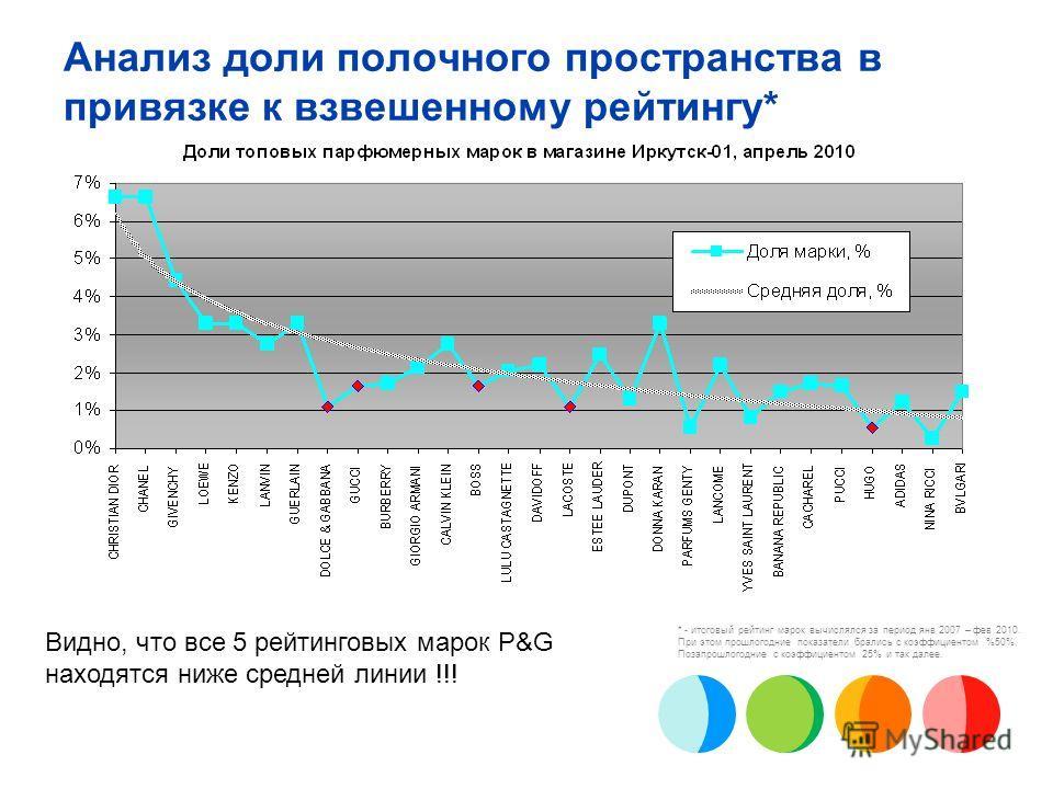 Доля полки P&G Prestige в магазине Иркутск-01 в период: июн 2007 – апр 2010 Видно, что показатели в Иркутск-01 (столбики) значительно ниже среднероссийских (линия).