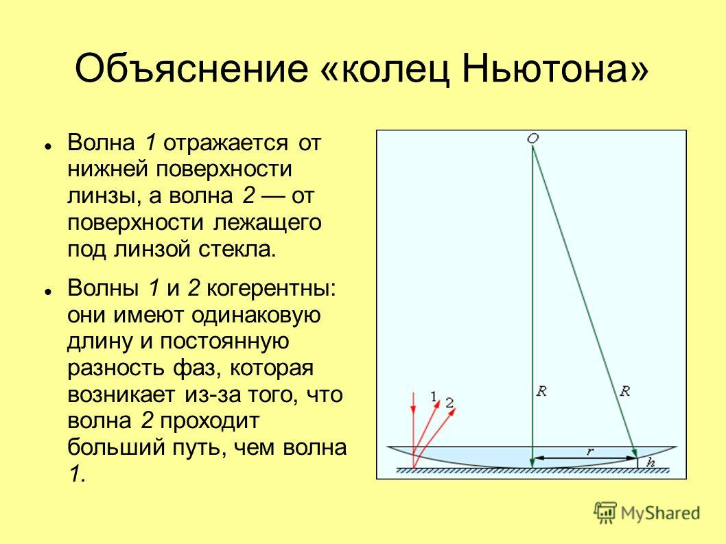 Объяснение «колец Ньютона» Волна 1 отражается от нижней поверхности линзы, а волна 2 от поверхности лежащего под линзой стекла. Волны 1 и 2 когерентны: они имеют одинаковую длину и постоянную разность фаз, которая возникает из-за того, что волна 2 пр