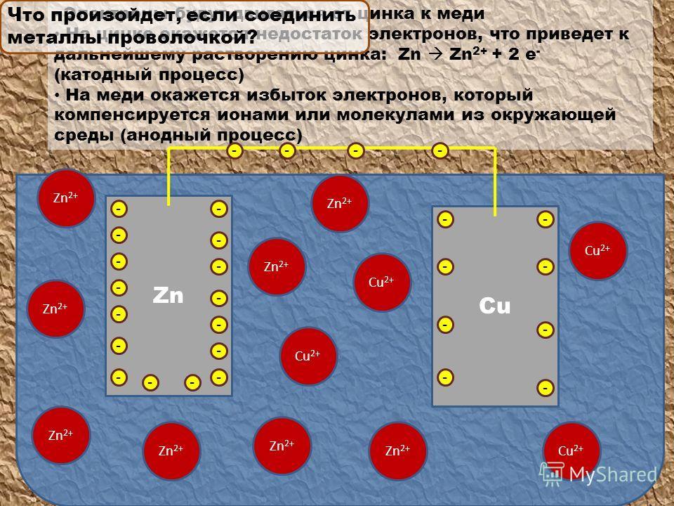 Электроны будут двигаться от цинка к меди На цинке окажется недостаток электронов, что приведет к дальнейшему растворению цинка: Zn Zn 2+ + 2 e - (катодный процесс) На меди окажется избыток электронов, который компенсируется ионами или молекулами из