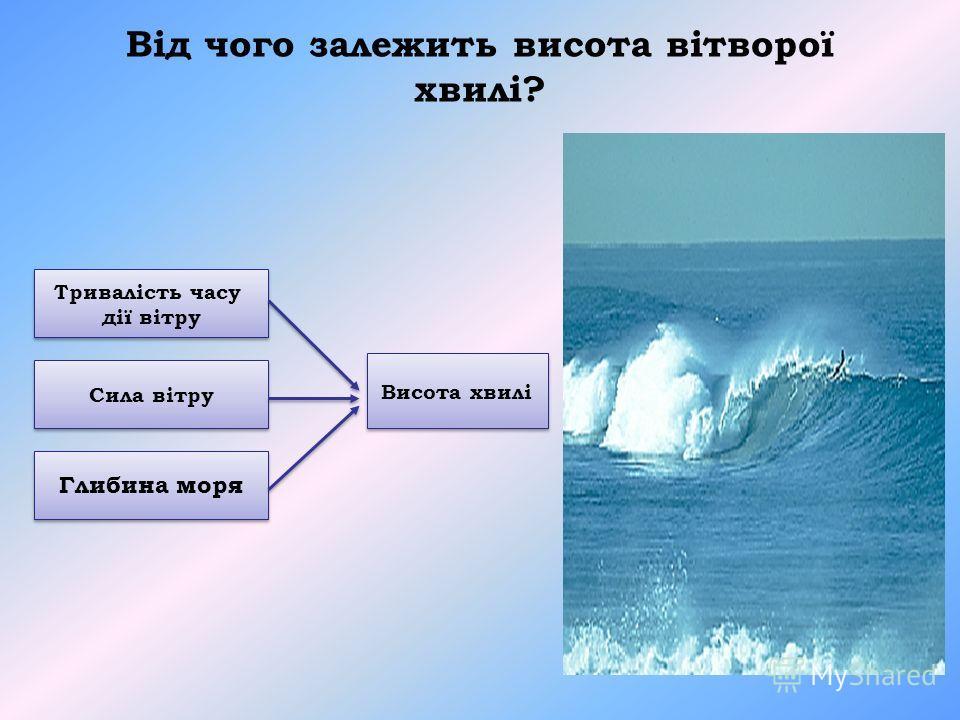 Від чого залежить висота вітворої хвилі? Тривалість часу дії вітру Тривалість часу дії вітру Сила вітру Глибина моря Висота хвилі