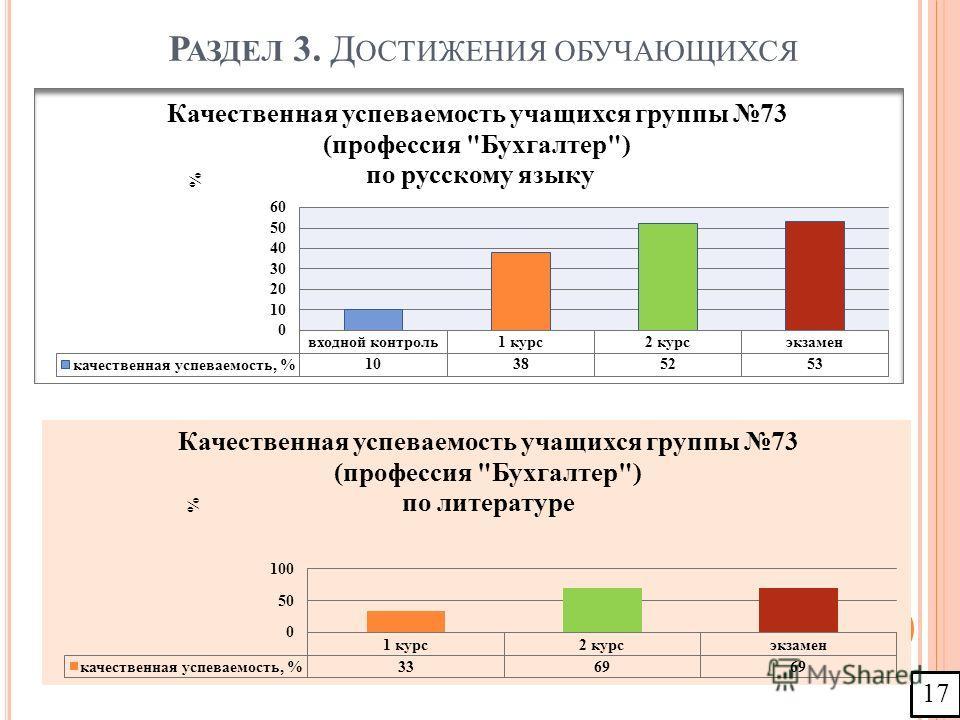 Р АЗДЕЛ 3. Д ОСТИЖЕНИЯ ОБУЧАЮЩИХСЯ 17