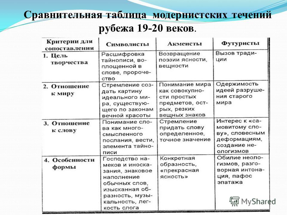 таблица литературные группировки