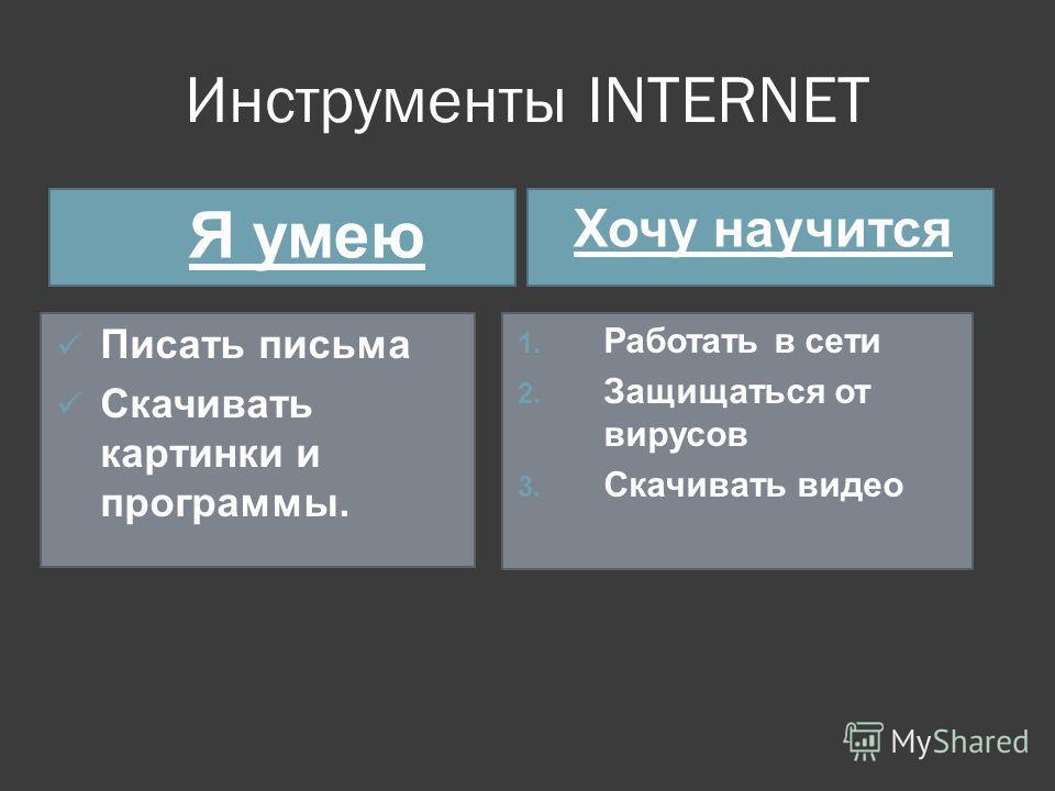 Инструменты INTERNET Я умею Хочу научится Писать письма Скачивать картинки и программы. 1. Работать в сети 2. Защищаться от вирусов 3. Скачивать видео