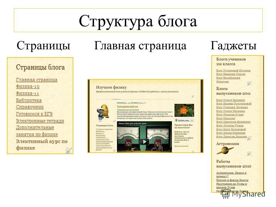 Структура блога Страницы Главная страница Гаджеты