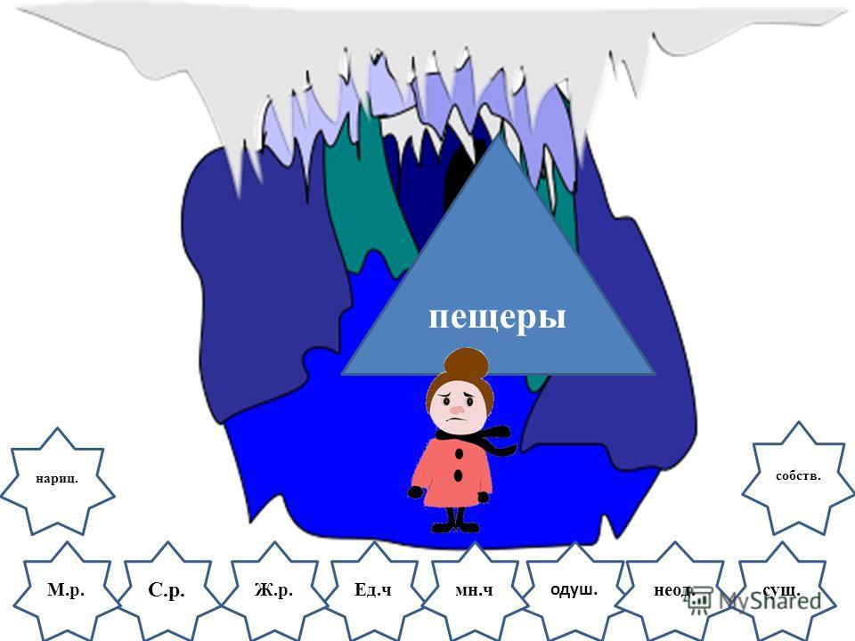 С.р. одуш. М.р.Ед.ч пещеры Ж.р.неод.мн.чсущ. нариц. собств.