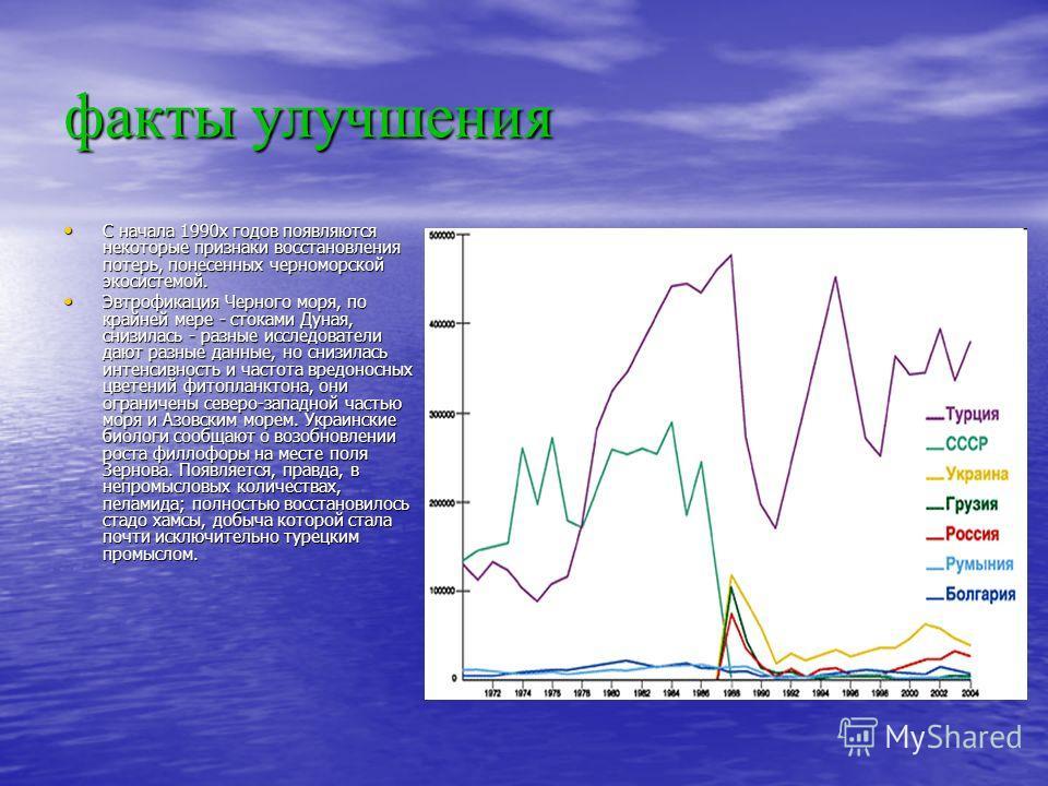 факты улучшения C начала 1990х годов появляются некоторые признаки восстановления потерь, понесенных черноморской экосистемой. C начала 1990х годов появляются некоторые признаки восстановления потерь, понесенных черноморской экосистемой. Эвтрофикация