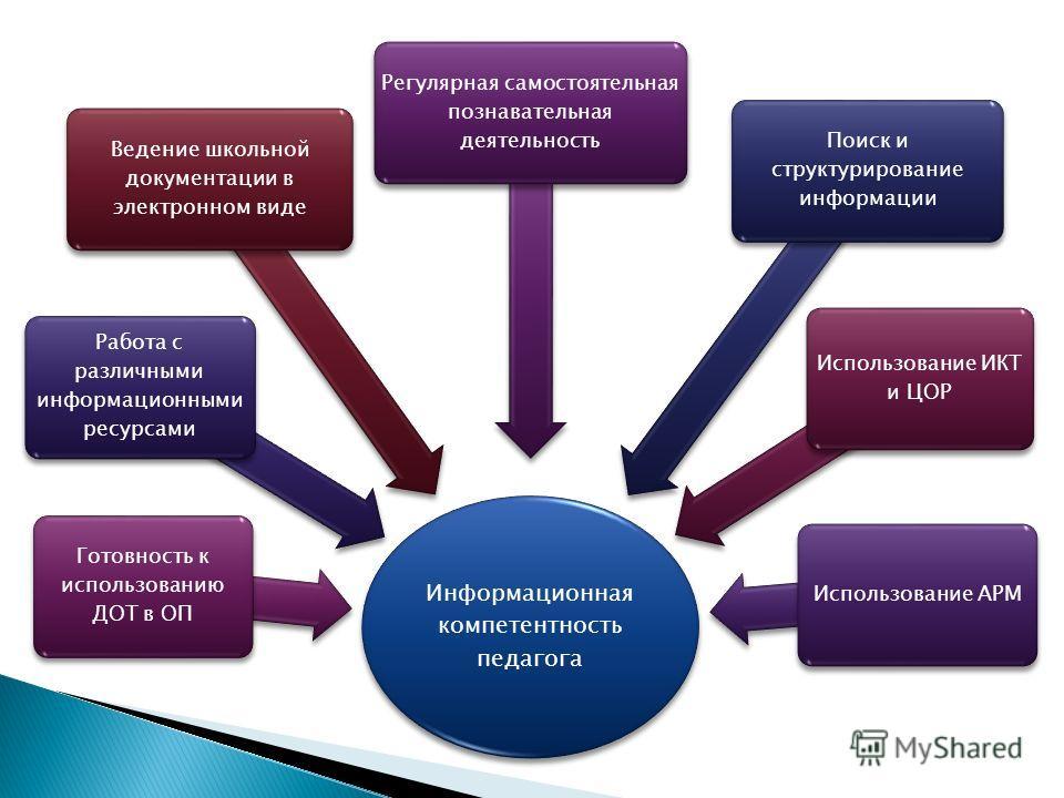 Информационная компетентность педагога Поиск и структурирование информации Работа с различными информационными ресурсами Использование АРМ Регулярная самостоятельная познавательная деятельность Готовность к использованию ДОТ в ОП Использование ИКТ и