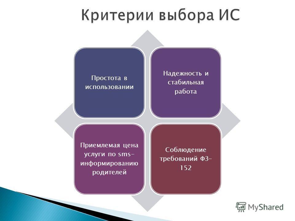 Критерии выбора ИС Простота в использовании Надежность и стабильная работа Приемлемая цена услуги по sms- информированию родителей Соблюдение требований ФЗ- 152