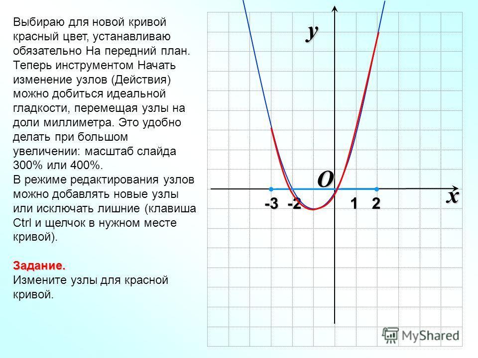 O x y -3 -2 1 2 -3 -2 1 2 Выбираю для новой кривой красный цвет, устанавливаю обязательно На передний план. Теперь инструментом Начать изменение узлов (Действия) можно добиться идеальной гладкости, перемещая узлы на доли миллиметра. Это удобно делать