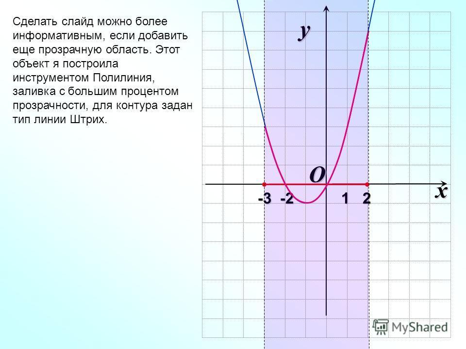 O x y -3 -2 1 2 -3 -2 1 2 Сделать слайд можно более информативным, если добавить еще прозрачную область. Этот объект я построила инструментом Полилиния, заливка с большим процентом прозрачности, для контура задан тип линии Штрих.