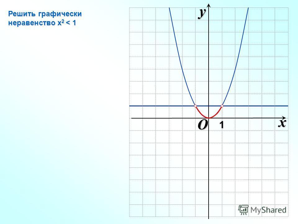 O xy1 Решить графически неравенство х 2 < 1