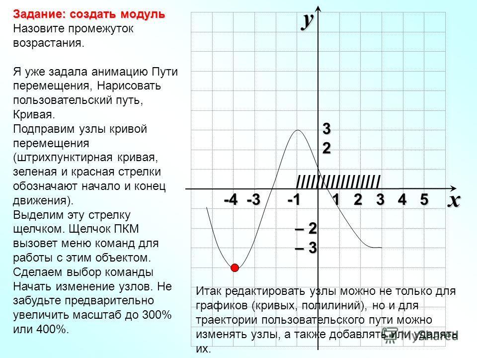 Задание: создать модуль Задание: создать модуль Назовите промежуток возрастания. Я уже задала анимацию Пути перемещения, Нарисовать пользовательский путь, Кривая. Подправим узлы кривой перемещения (штрихпунктирная кривая, зеленая и красная стрелки об